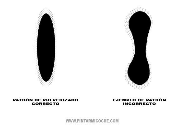 ejemplos de patrones de pulverizado. Pintarmicoche.com