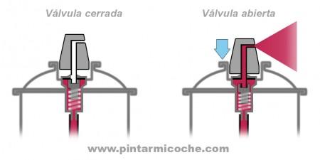 Detalle funcionamiento válvula spray pintura